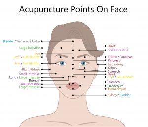 facial reflexology, reflexology, pressure points, facial treatments, lydia harrison, natiral beauty, reflexology marlow, seed reflexology, reflexology, seed wellness,